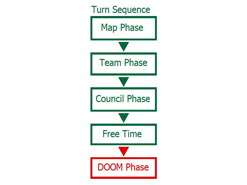 20171027_Turn-Sequence+DOOM